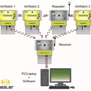 AirWatch félig-telepített gázdetektor központi egység 4 szenzorral, szivattyúval