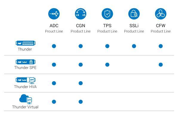 A10 Thunder virtuális tesztváltozat - Carrier Grade Networking, CG-NAT