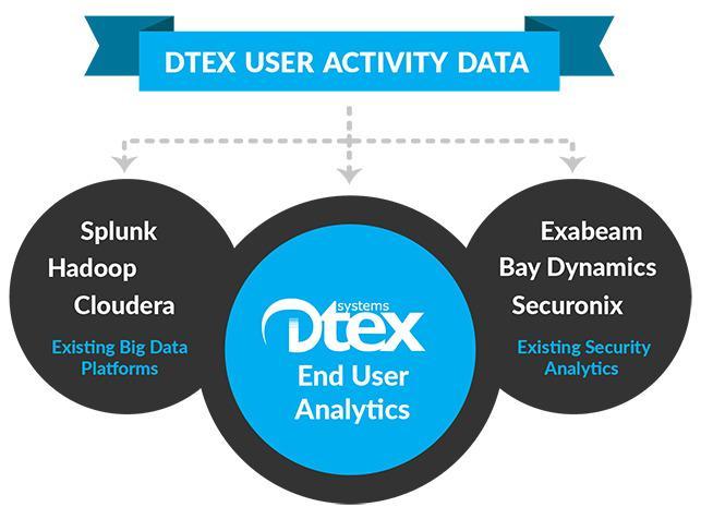 Dtex Systems ingyenes próbaverzió 3 hétre